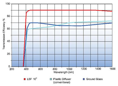 http://cdb.s3.amazonaws.com/ItemRelatedFiles/10074/lsf-filter-chart.jpg
